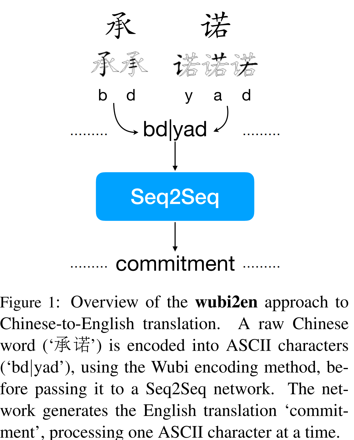 Paper on Character-level Translation between Chinese and English